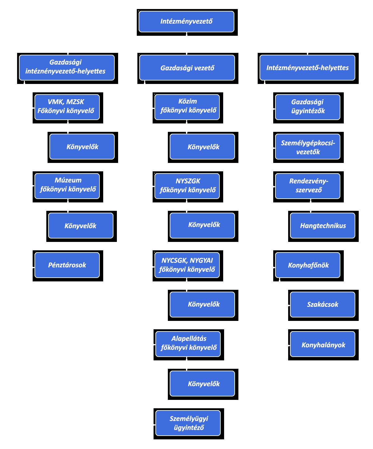 szervezeti-struktura-new